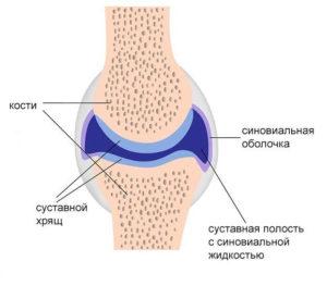 синовит голеностопного сустава причини и лечение