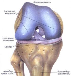 как лечить травмы колена