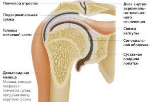 профилактика ушиб и возможные осложнения