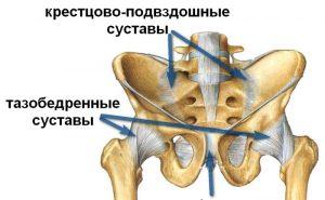 Боль в бедре: причины, симптоматика, диагностика, лечение